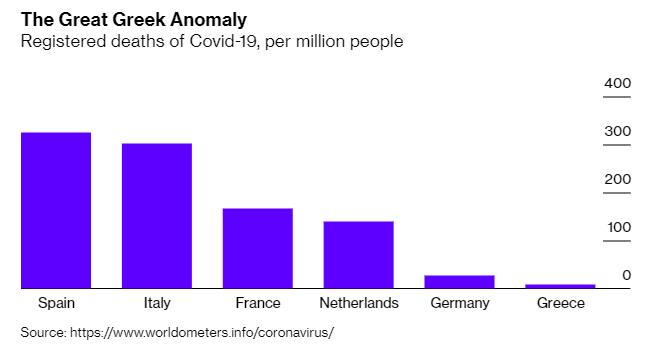 希臘新冠肺炎死亡人數